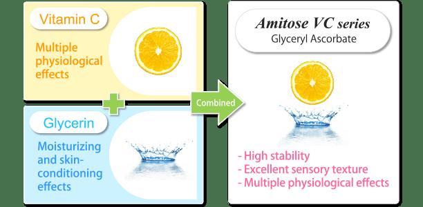 Amitose 3GA = Vitamin C + Glycerin
